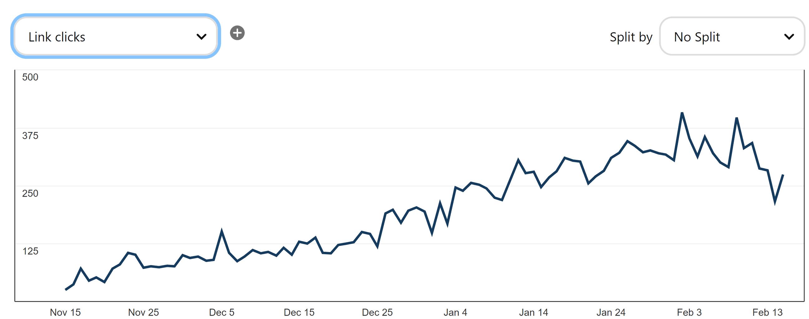 Pinterest traffic growth in 3 months