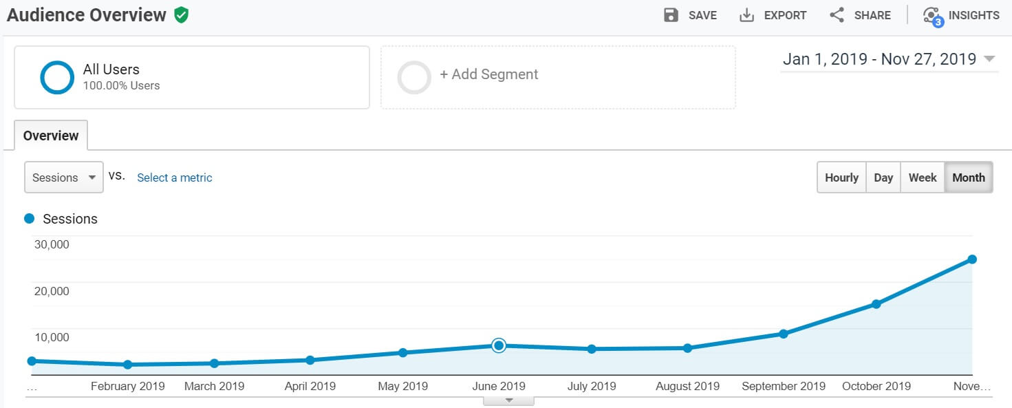Google Analytics shows blog growth of over 4000% in 2019 so far