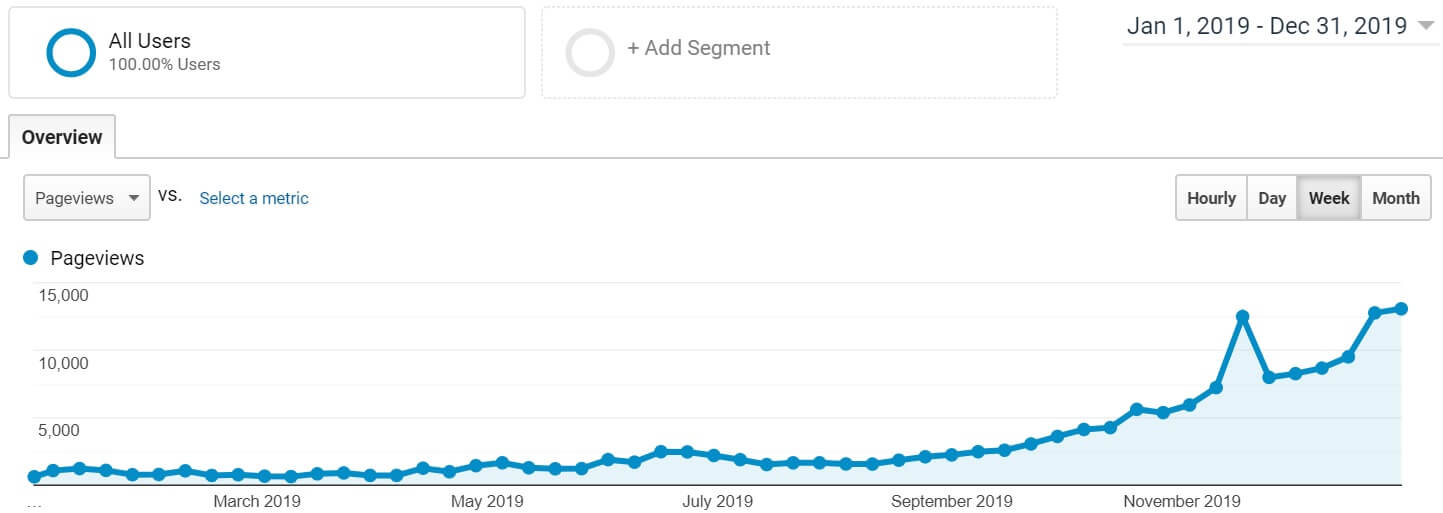 Chart showing blog growth in 2019